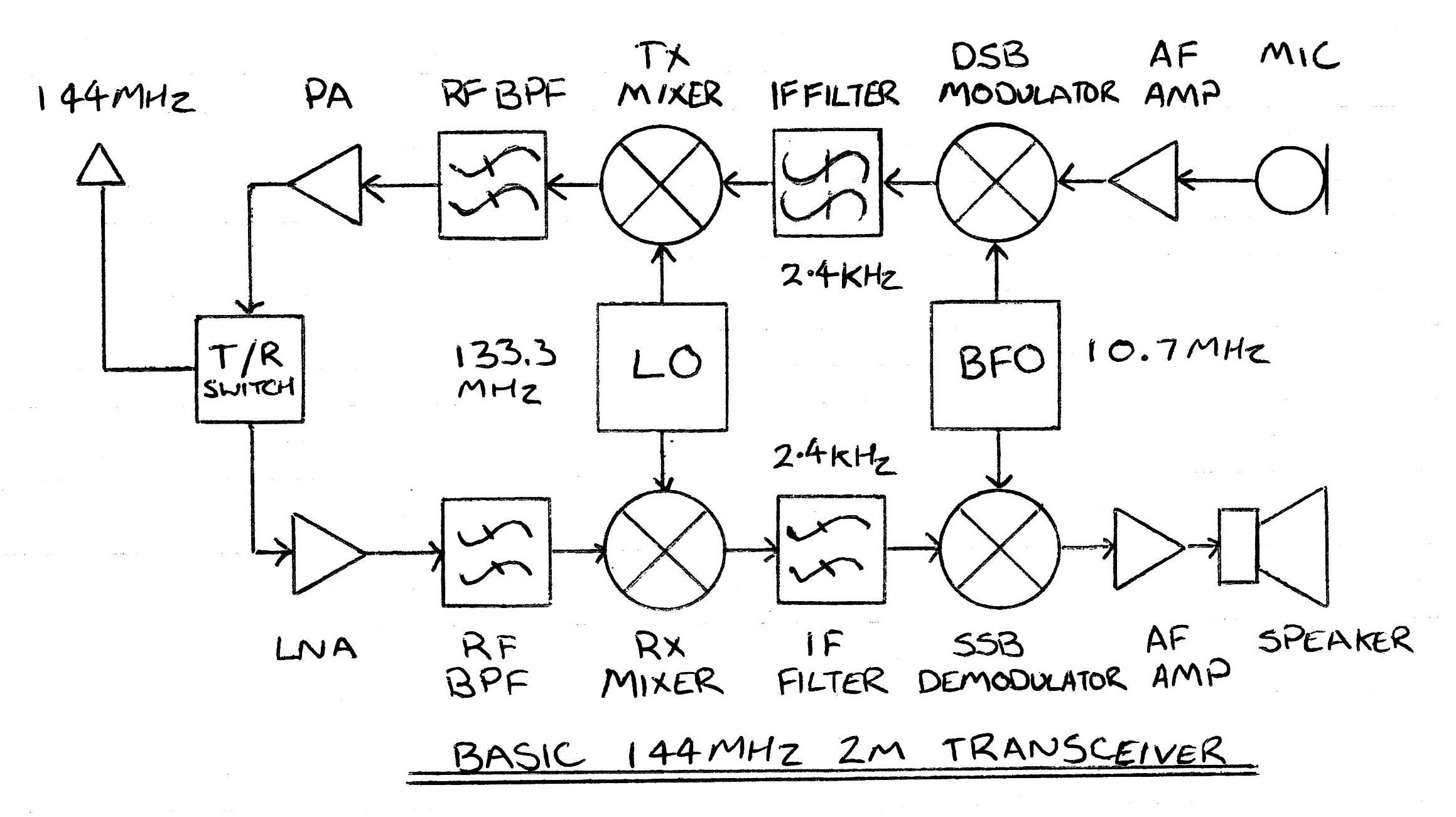 Homebrew Hunter Radio Group Vk2awx 144mhz Power Amplifier Circuit Basic 2m Transceiver